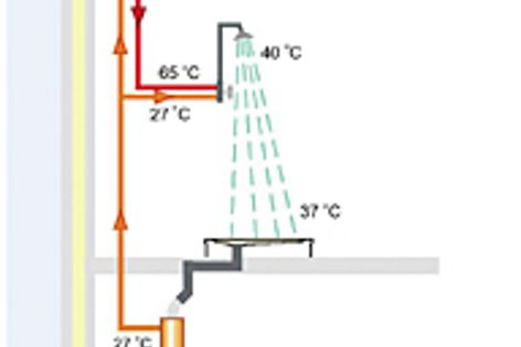 Warm waste water runs through copper pipes to transfer up to 60% of the heat to clean water.
